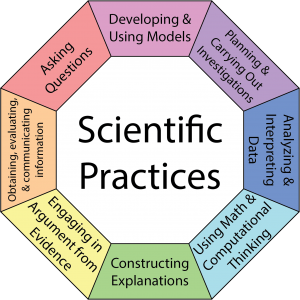 The 8 Scientific Practices as defined by The Framework